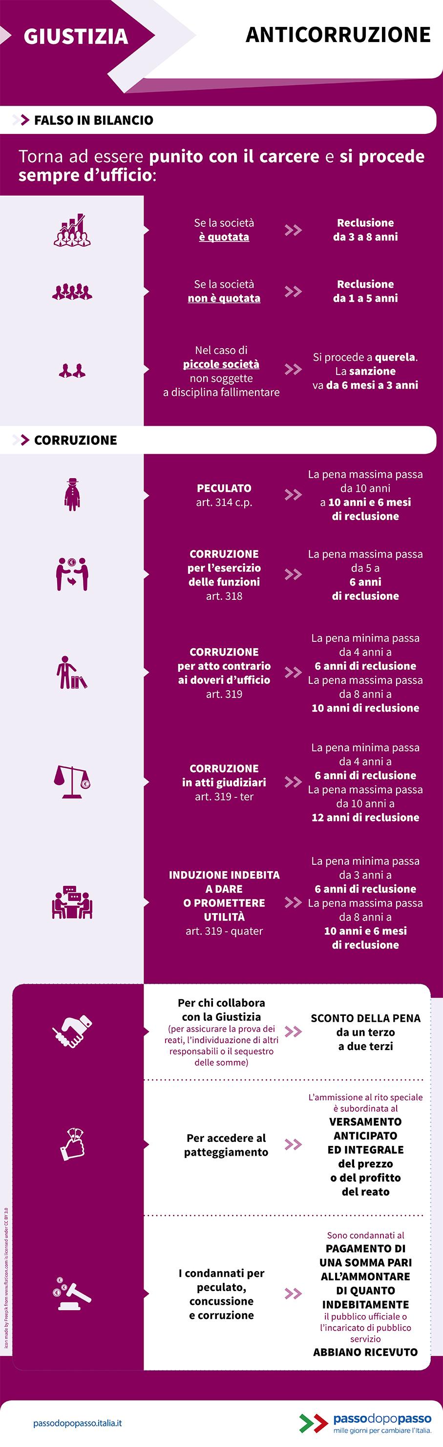 Infografica: Anticorruzione