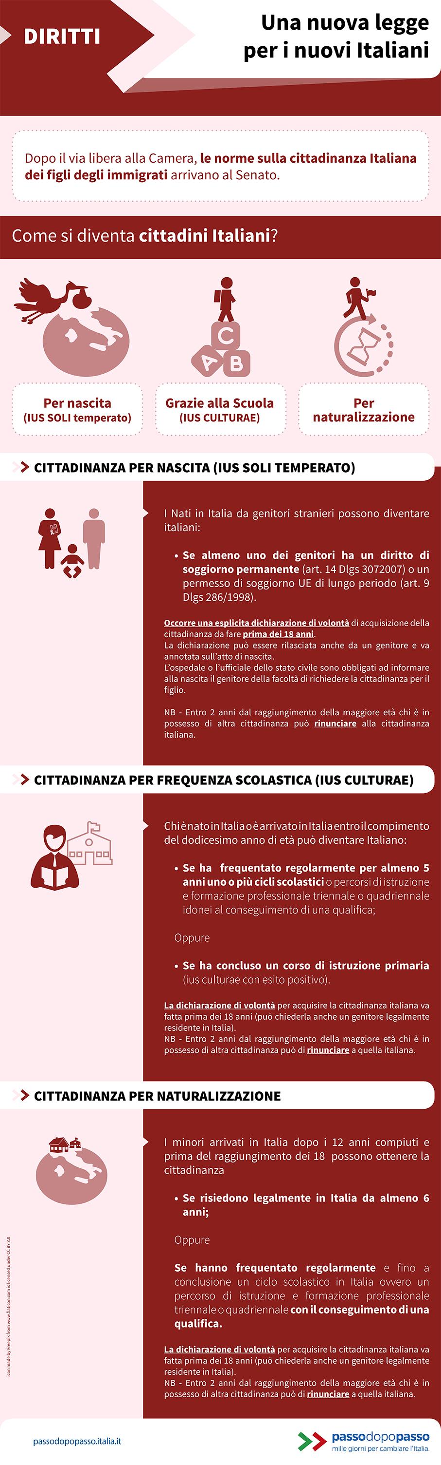 Infografica: Una nuova legge per i nuovi italiani