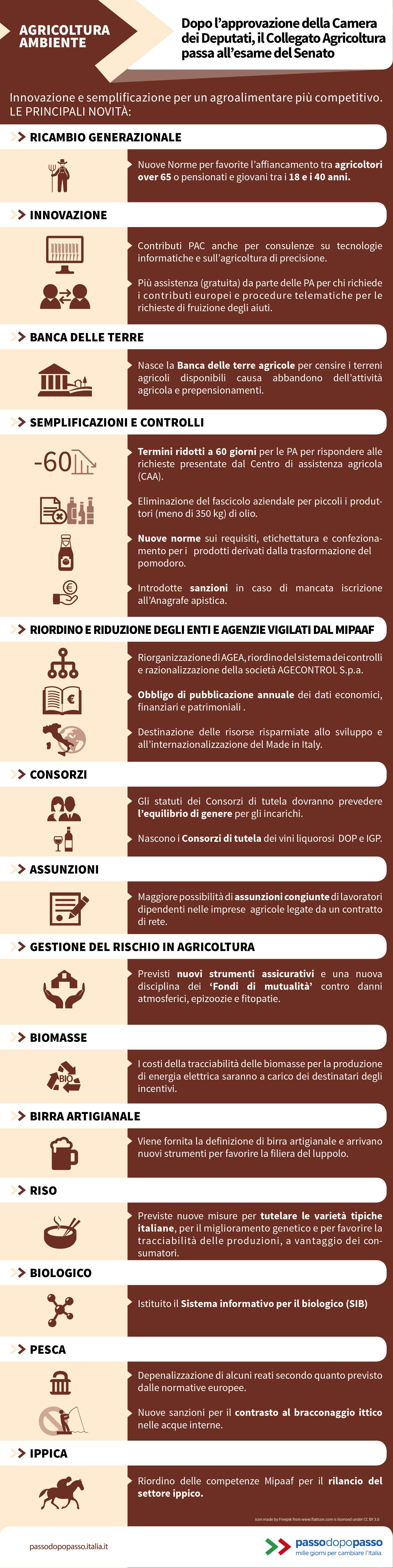 Infografica: Collegato agricoltura, le principali novità