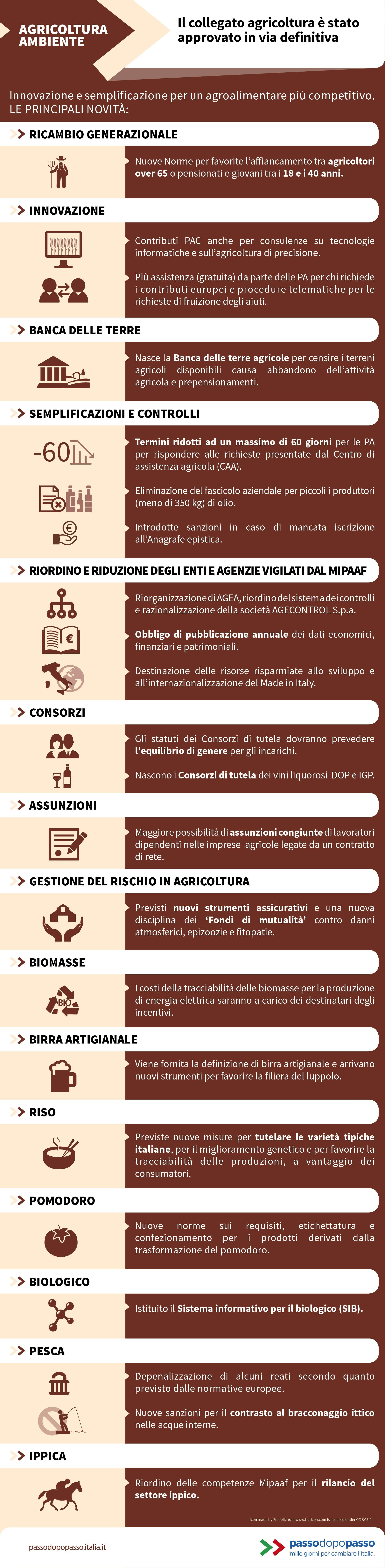 Infografica: Il collegato agricoltura è stato approvato in via definitiva