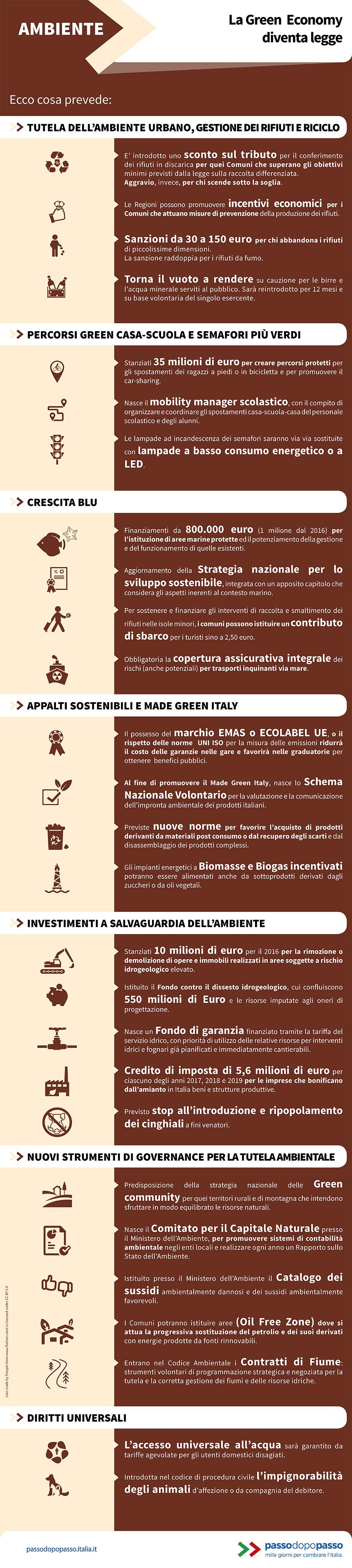 Infografica: La Green  Economy diventa legge
