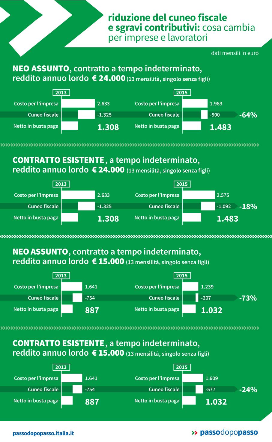Infografica: Riduzione del cuneo fiscale e sgravi contributivi
