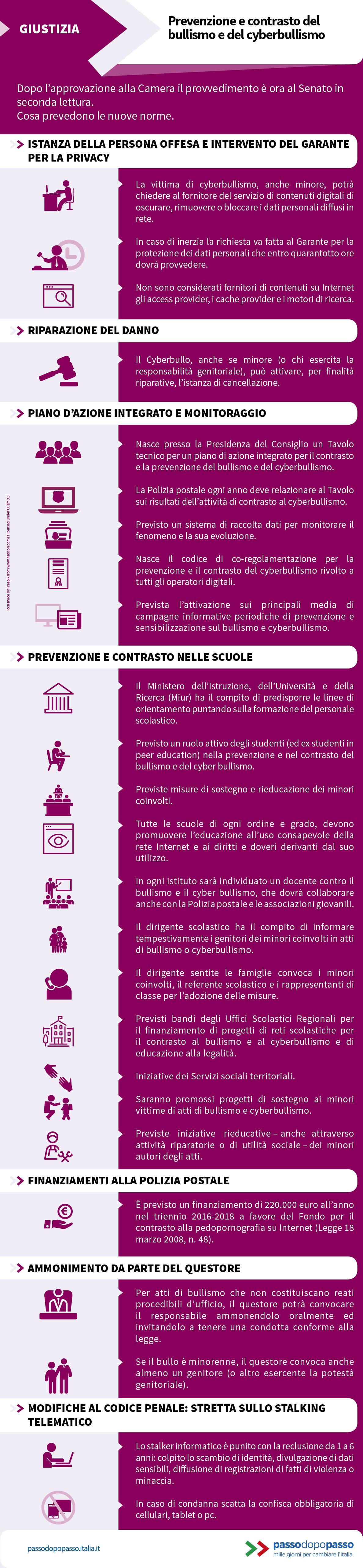 Infografica: Prevenzione e contrasto del bullismo e del cyberbullismo