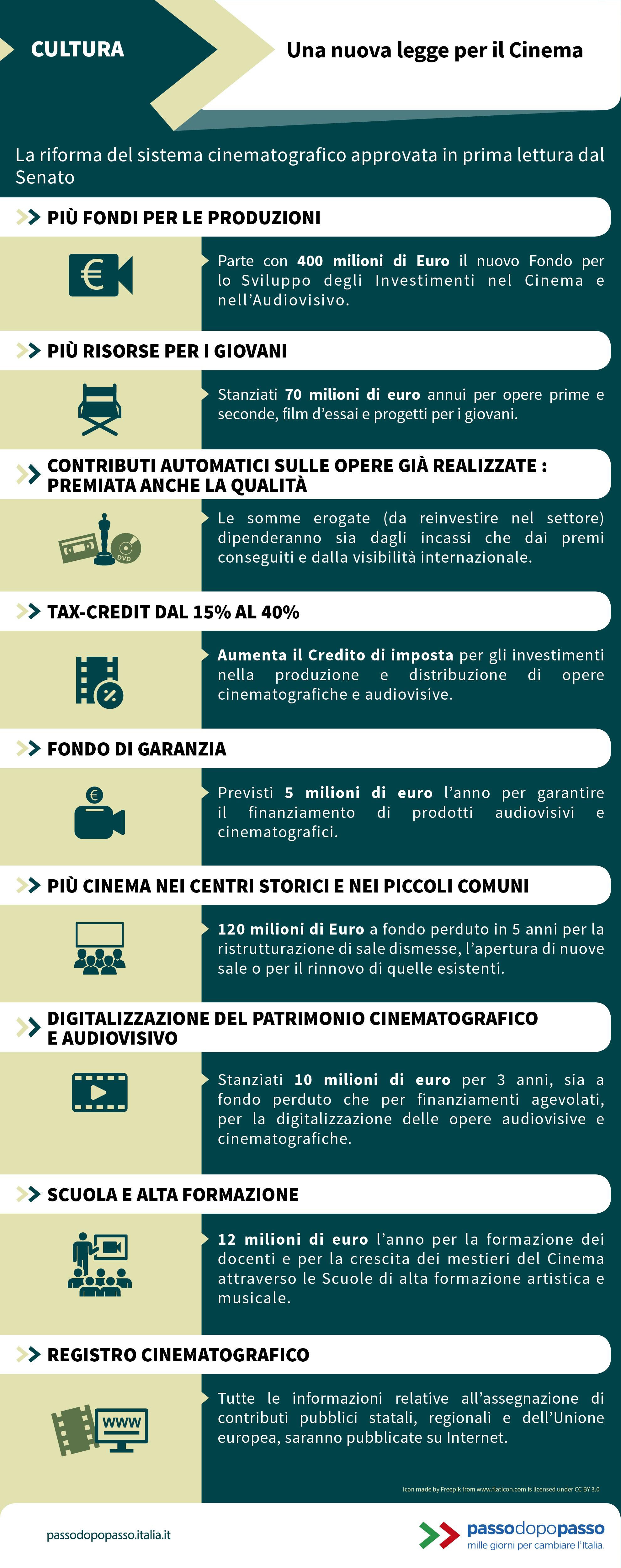 Infografica: Una nuova legge per il Cinema