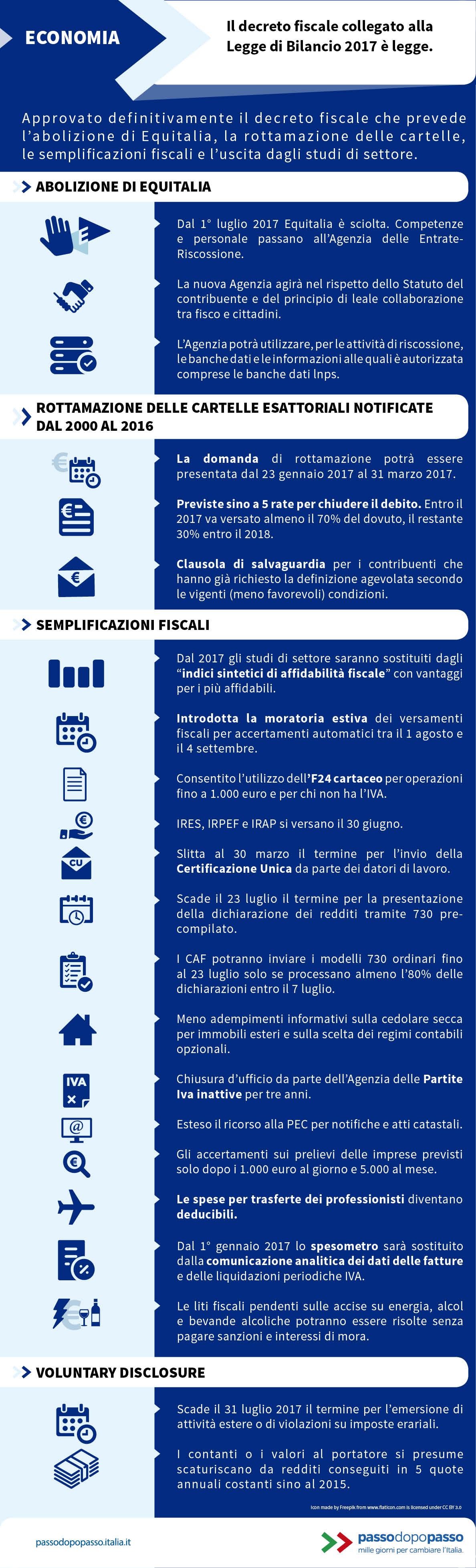 Infografica: Il decreto fiscale collegato alla Legge di Bilancio 2017 è legge