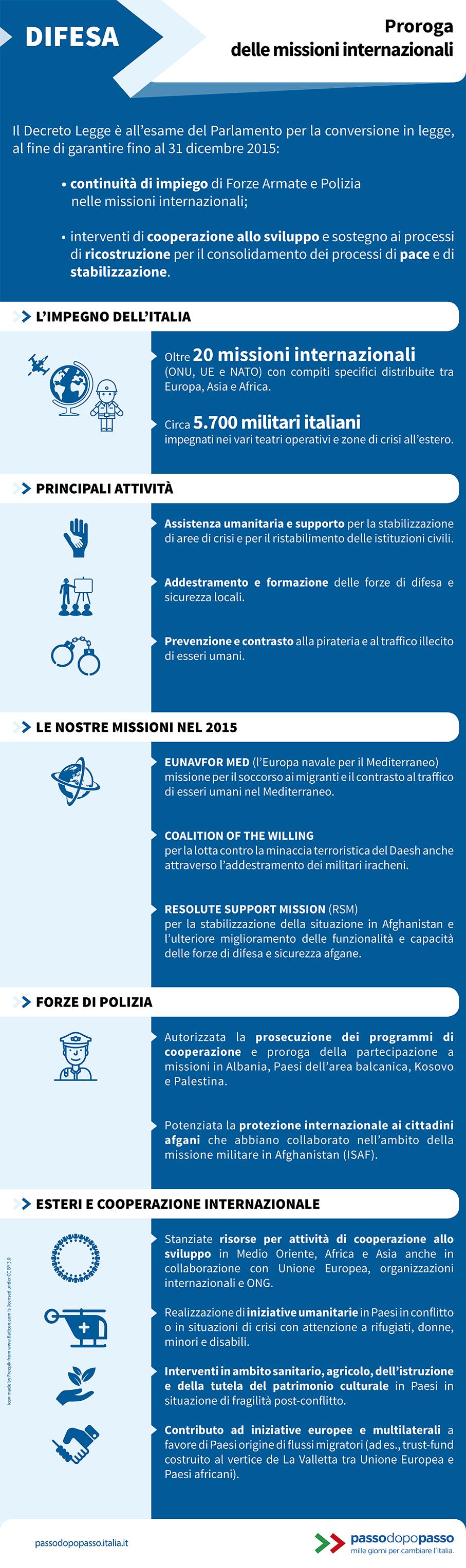 Infografica: Proroga delle missioni internazionali
