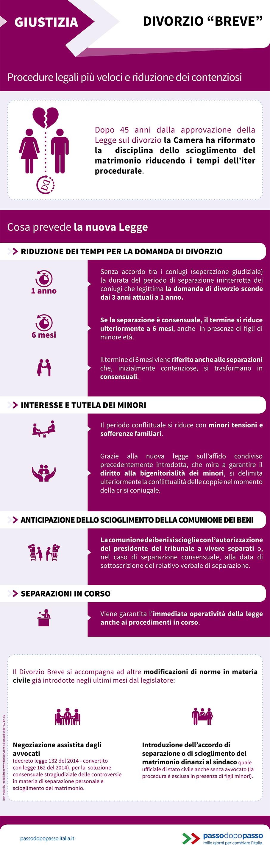 """Infografica: Divorzio """"breve"""": procedure legali più veloci e riduzione dei contenziosi"""