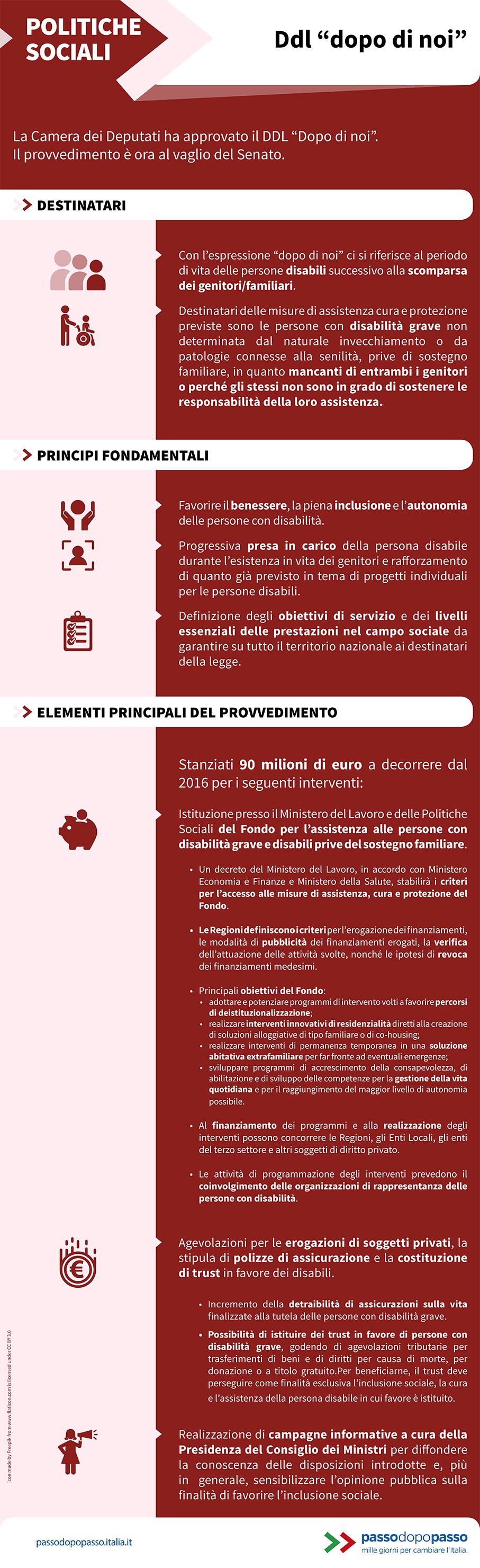"""Infografica: DDL """"Dopo di Noi"""""""