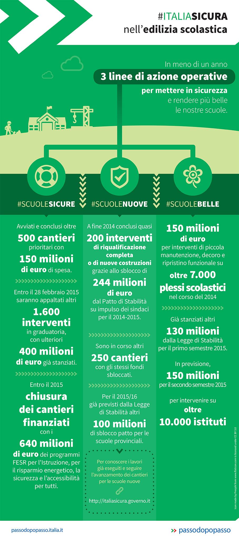 Infografica: Edilizia scolastica: 500 cantieri per #Scuolesicure,  200 #Scuolenuove e 7000 #Scuolebelle