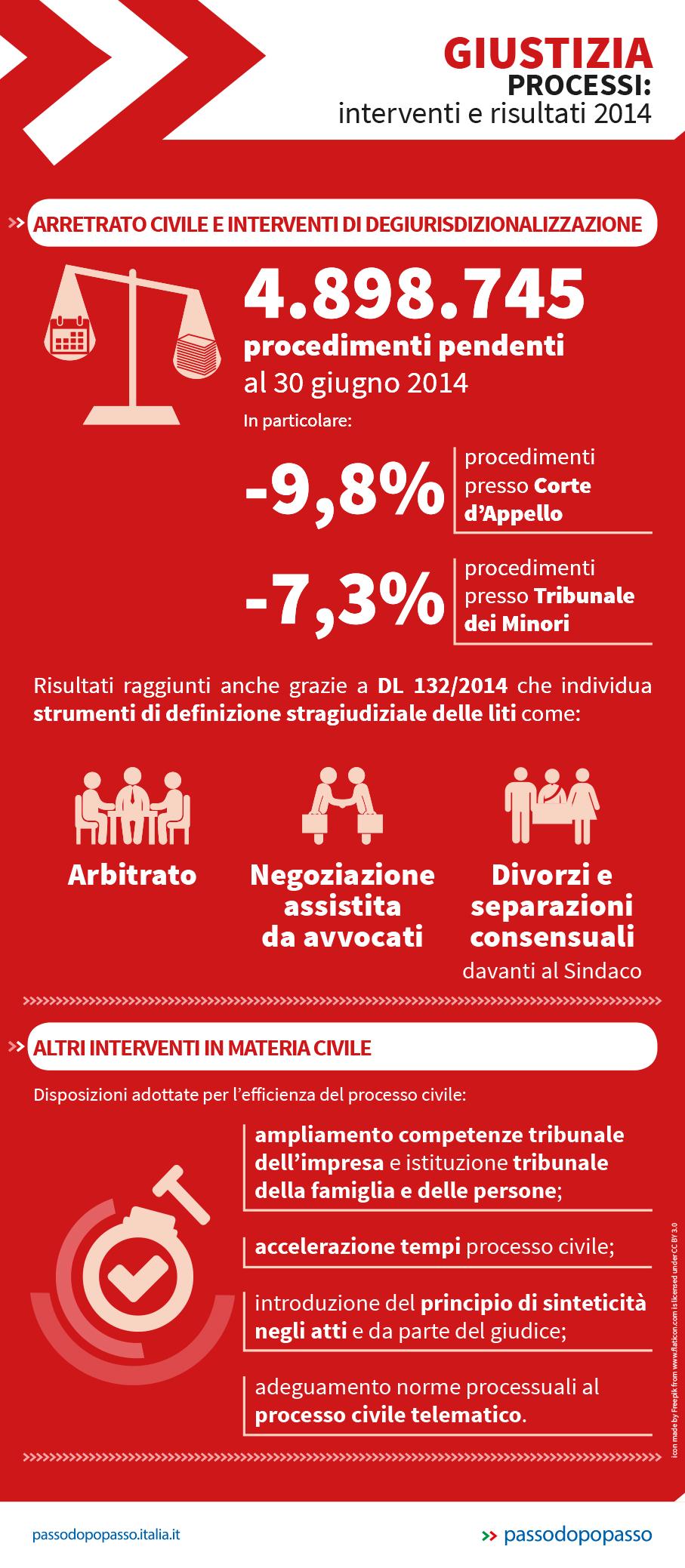 Infografica: La situazione della giustizia in Italia