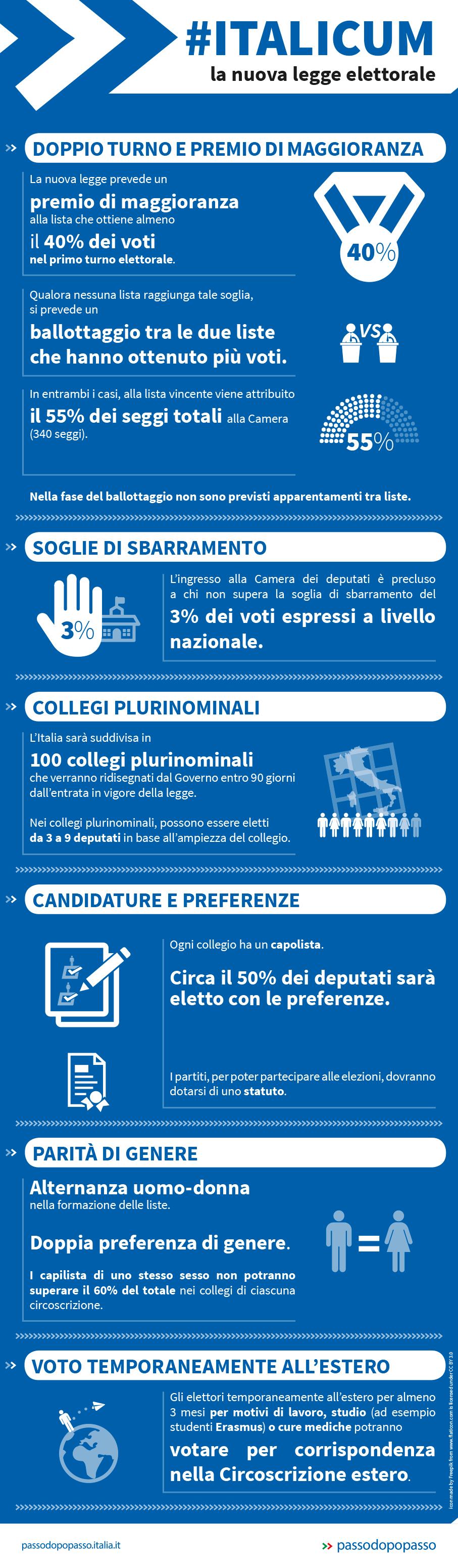 Infografica: L'Italicum è legge