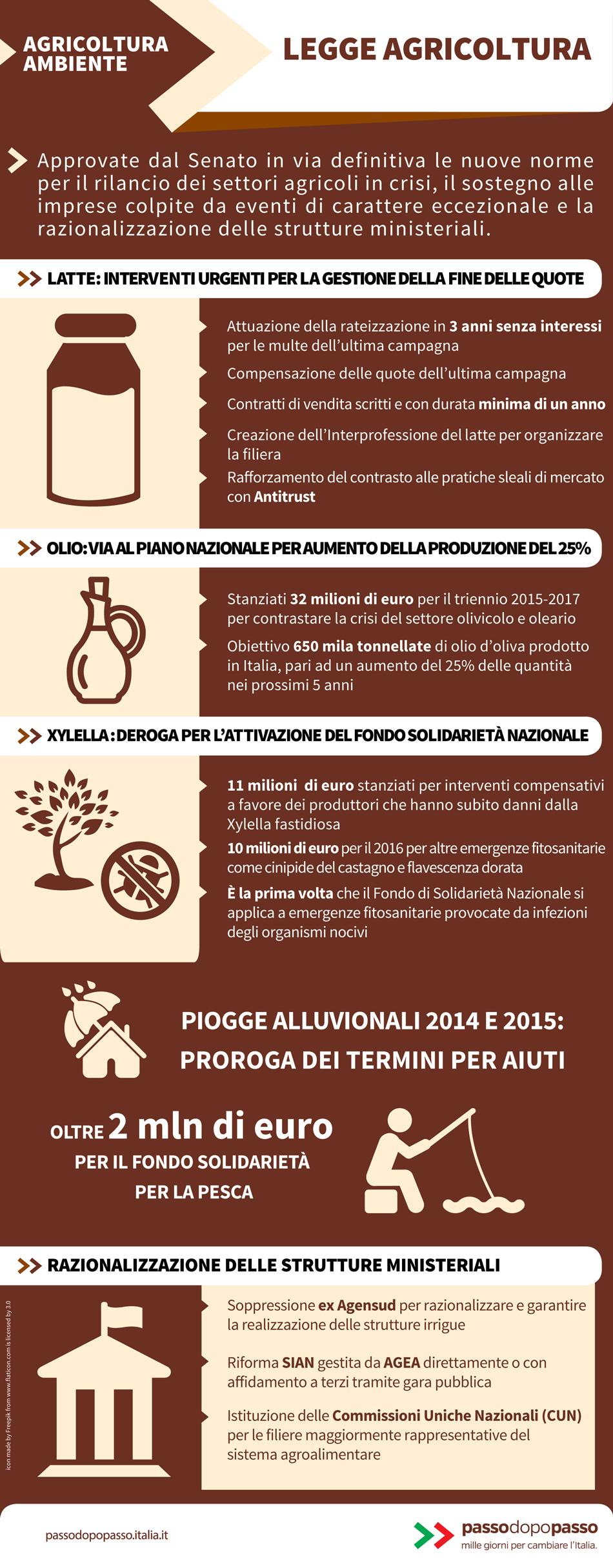 Infografica: Legge agricoltura
