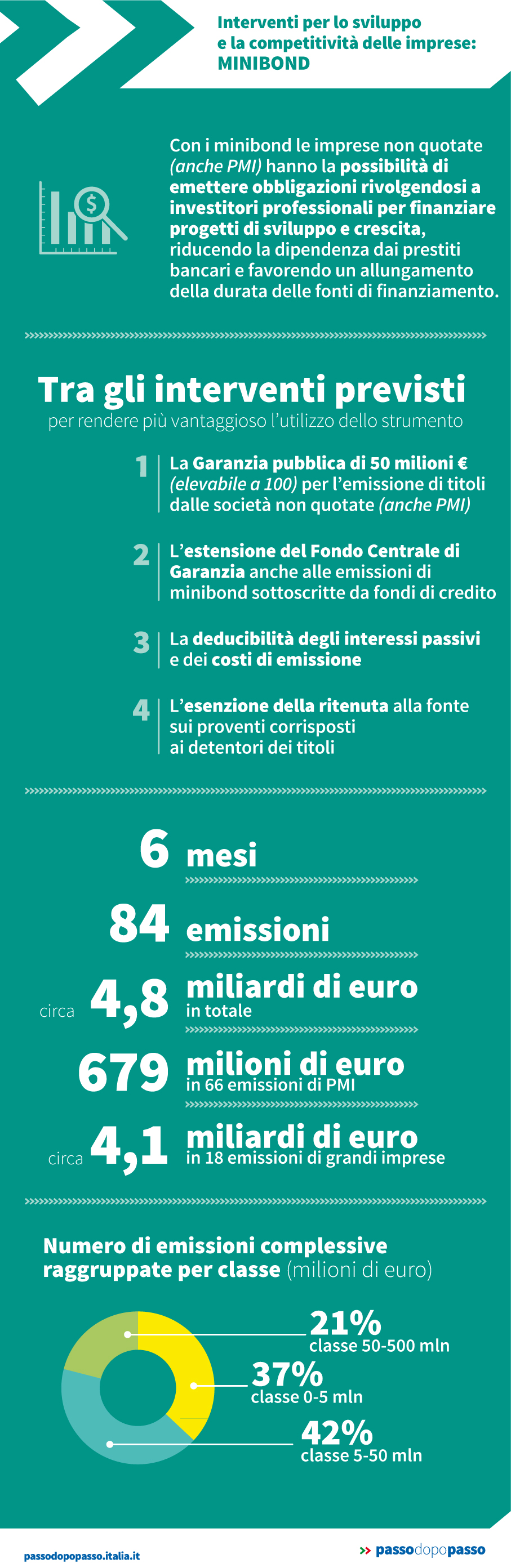 Infografica: Interventi per lo sviluppo e la competitività delle imprese: MINIBOND