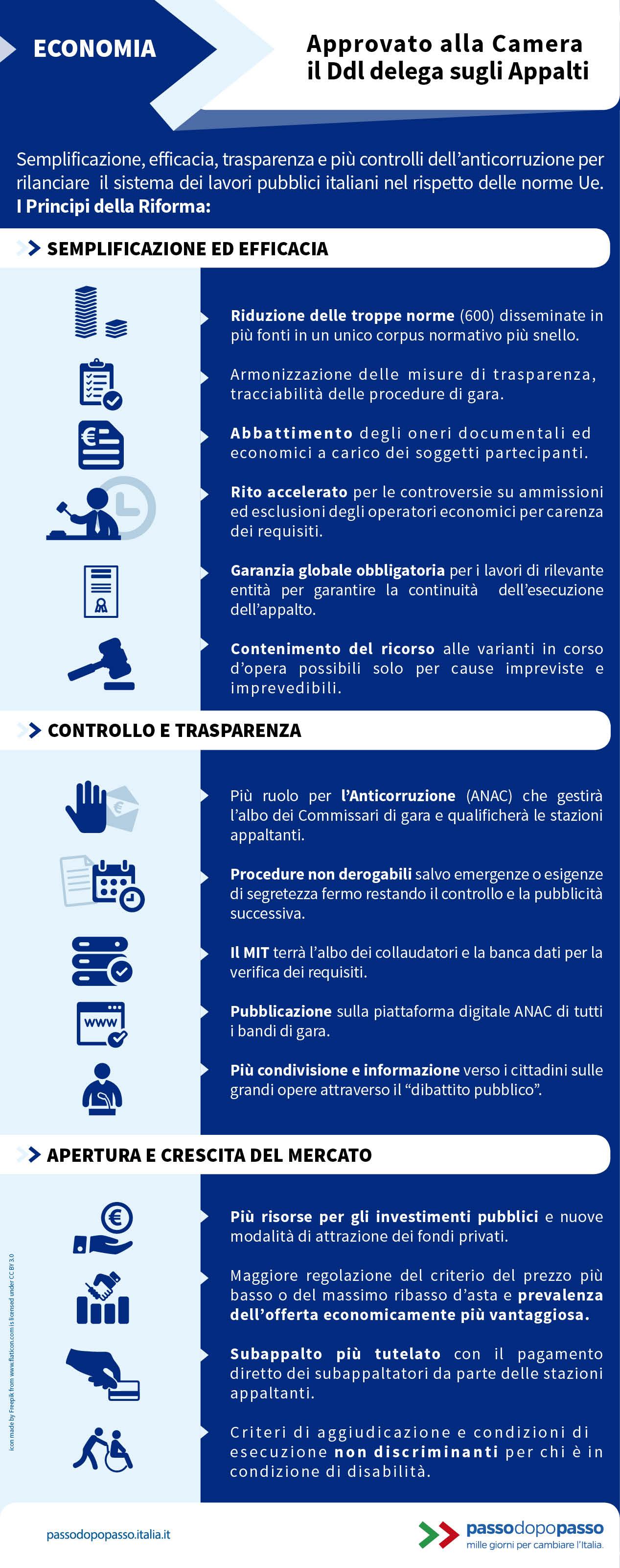Infografica: Approvato alla Camera il Ddl  delega sugli Appalti
