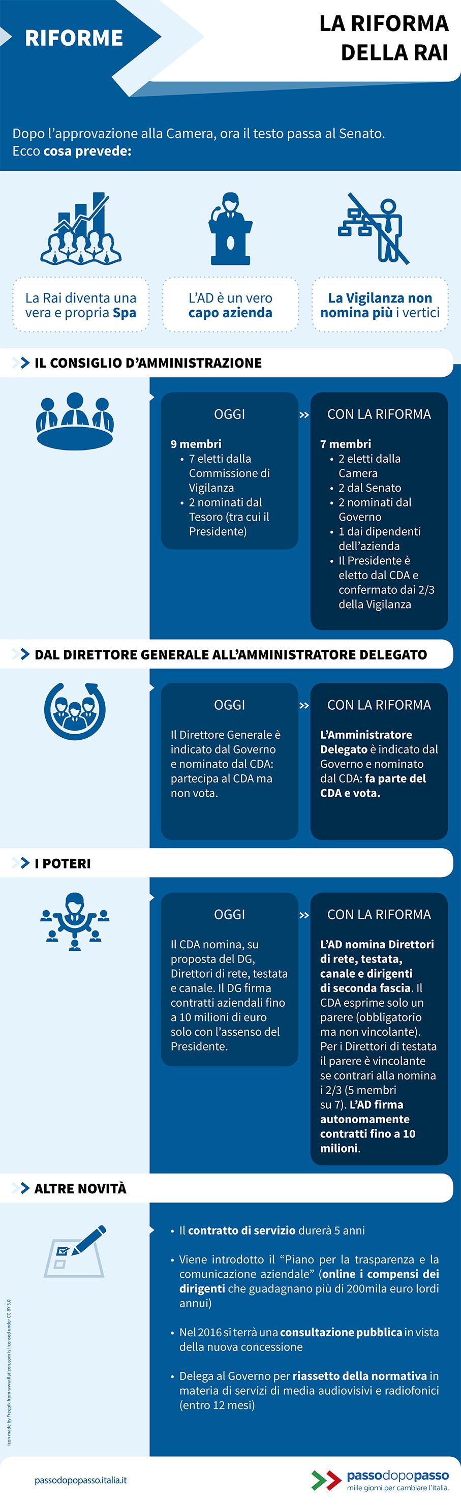 Infografica: La Riforma della RAI
