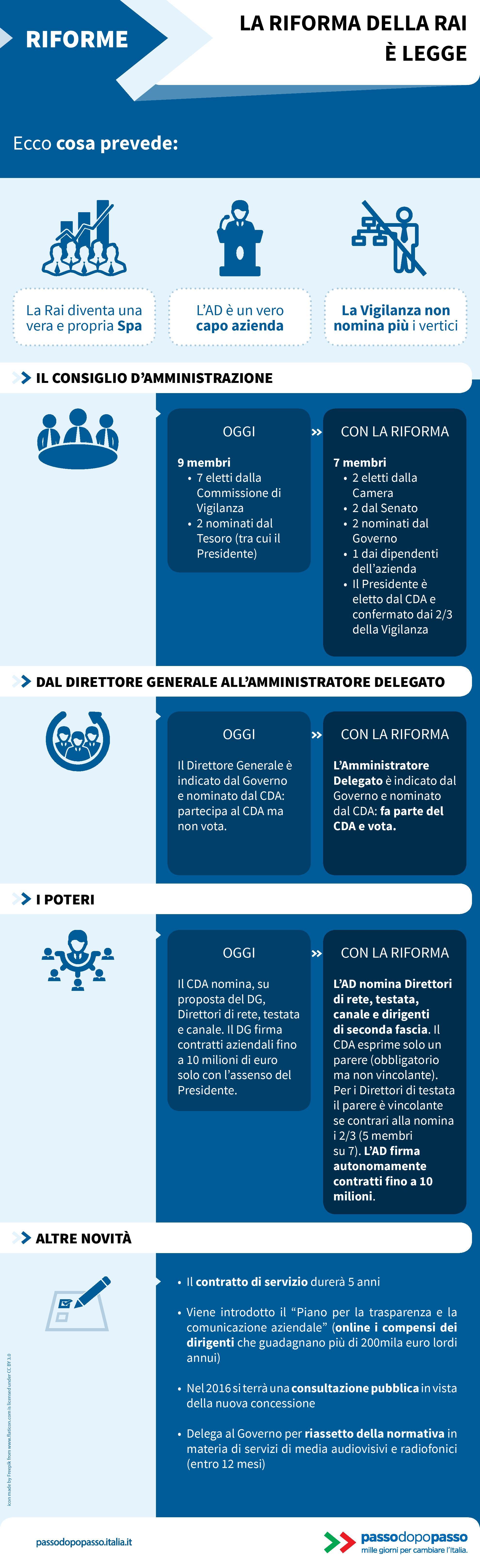 Infografica: La riforma della RAI è legge