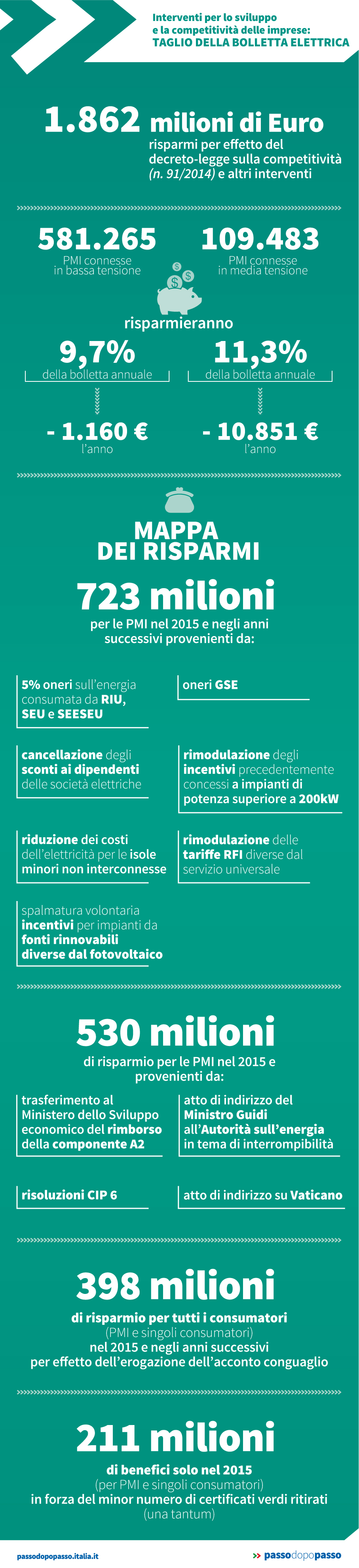 Infografica: Taglio della bolletta elettrica per le imprese
