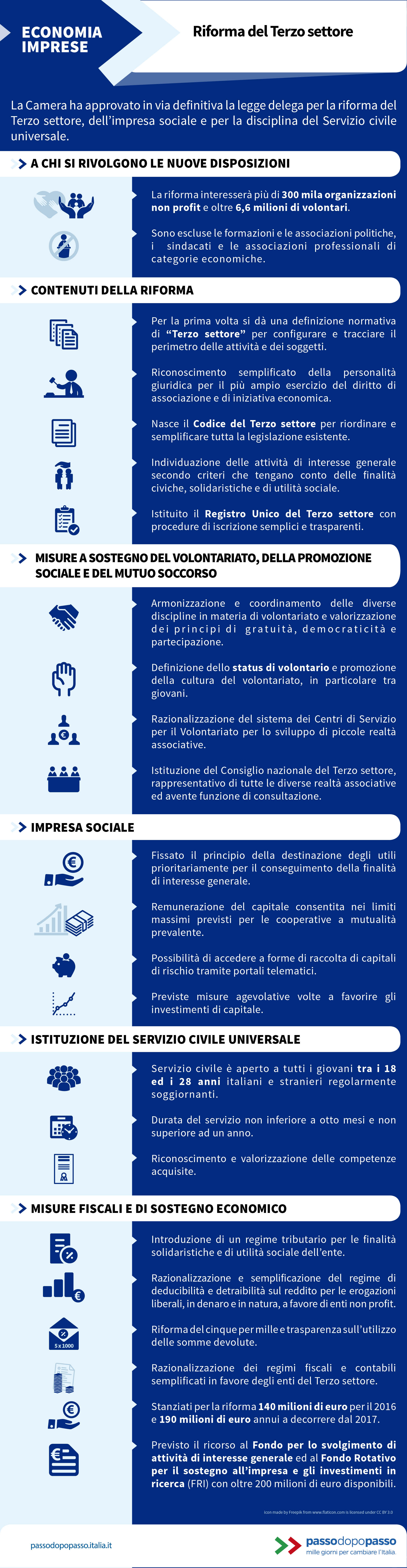 Infografica: Riforma del Terzo settore