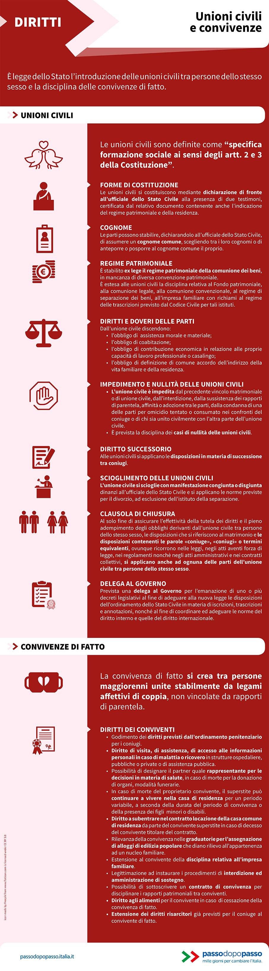 Infografica: Unioni civili e convivenze
