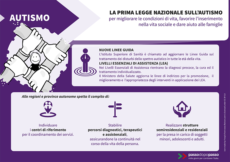 Infografica: Autismo, la prima legge nazionale
