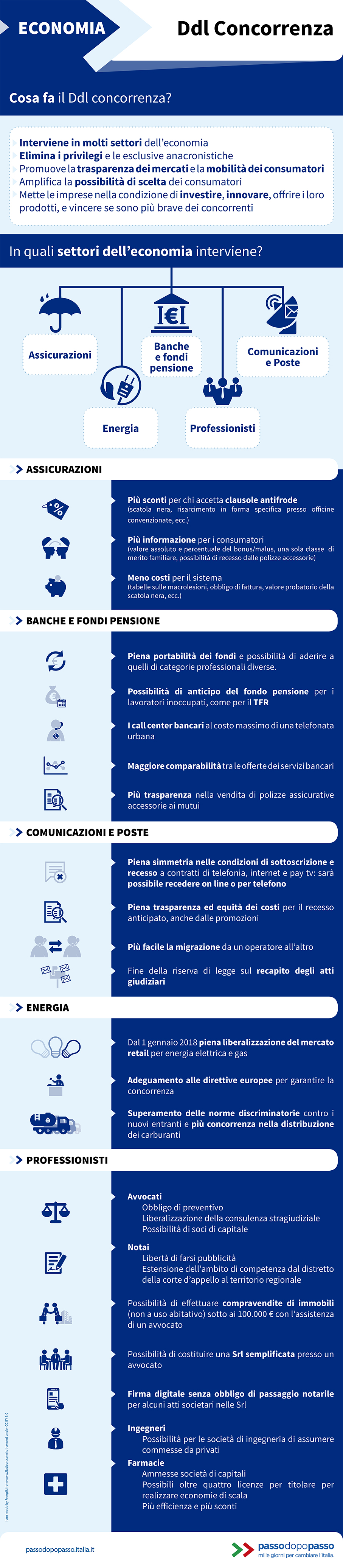 Infografica: Disegno di legge Concorrenza