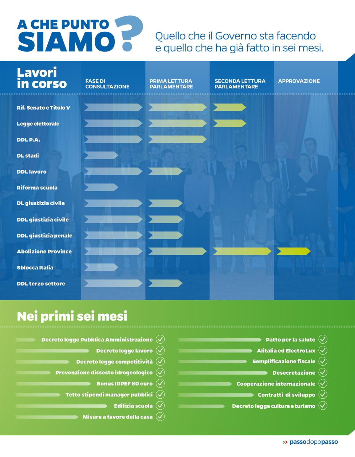 Infografica: A che punto siamo? Il bilancio di sei mesi di governo