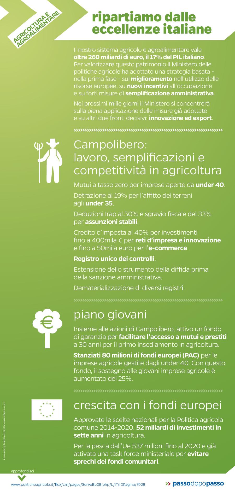 Infografica: Agricoltura e agroalimentare: ripartiamo dalle eccellenze italiane