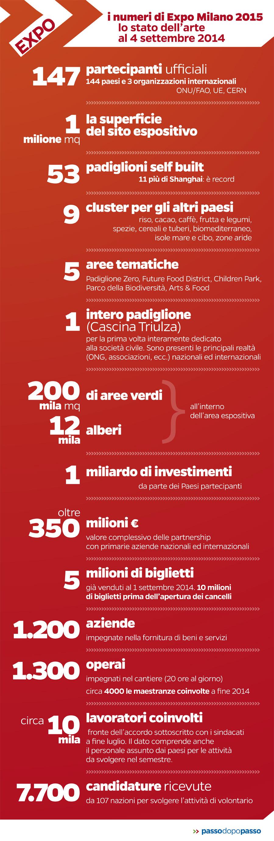 Infografica: I numeri di Expo Milano 2015