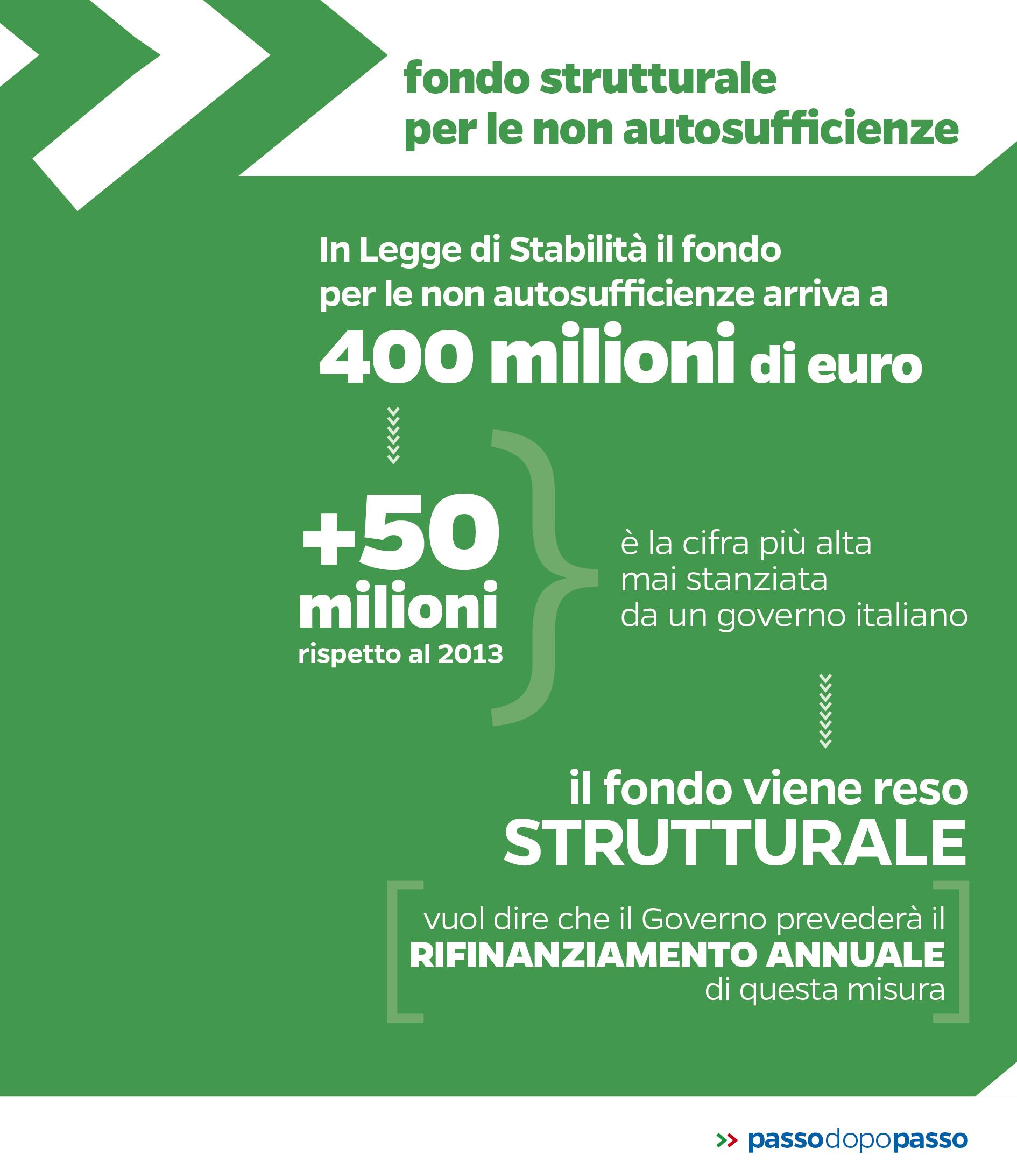 Infografica: Fondo strutturale per le non autosufficienze