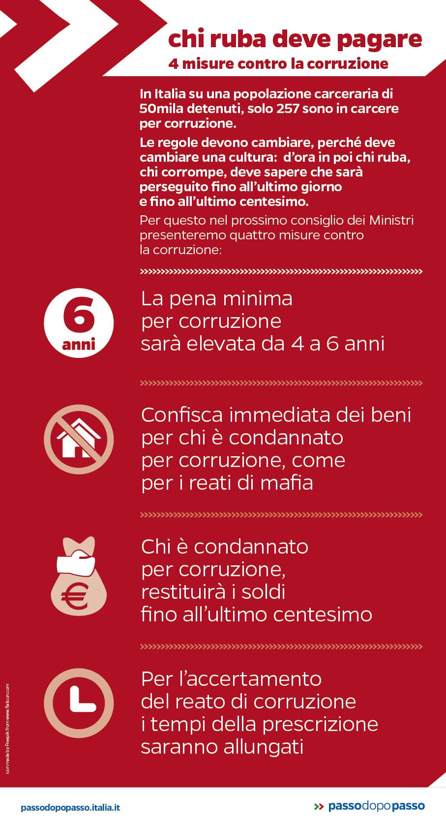 Infografica: Chi ruba deve pagare. 4 misure contro la corruzione