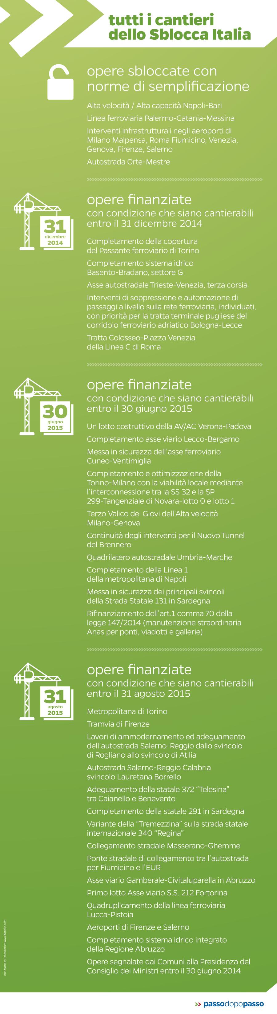 Infografica: Tutti i cantieri dello Sblocca Italia