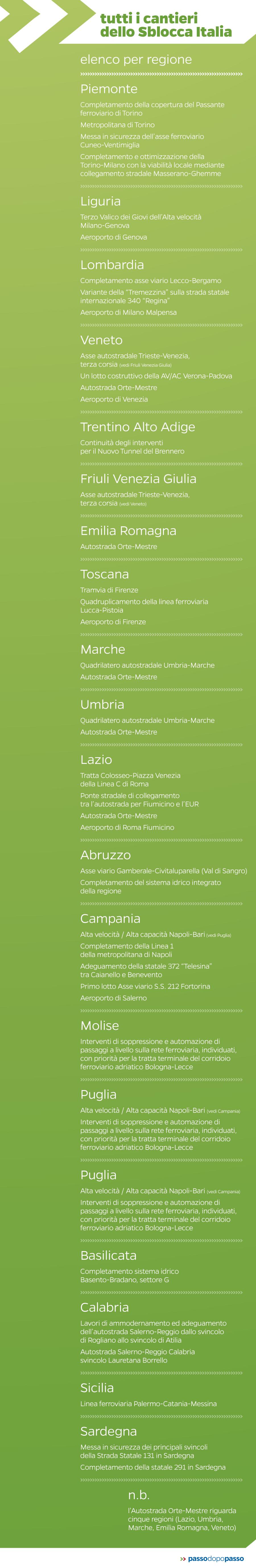 Infografica: Tutti i cantieri dello Sblocca Italia (regione per regione)