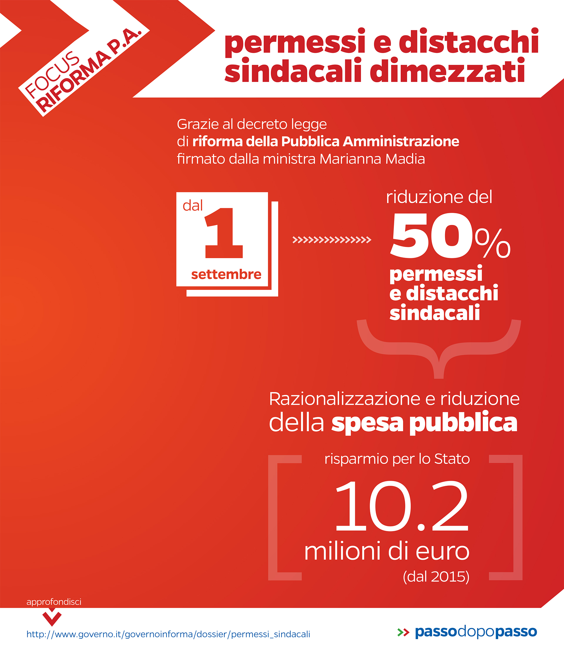 Infografica: Dimezzamento dei permessi sindacali, un risparmio da 10 milioni