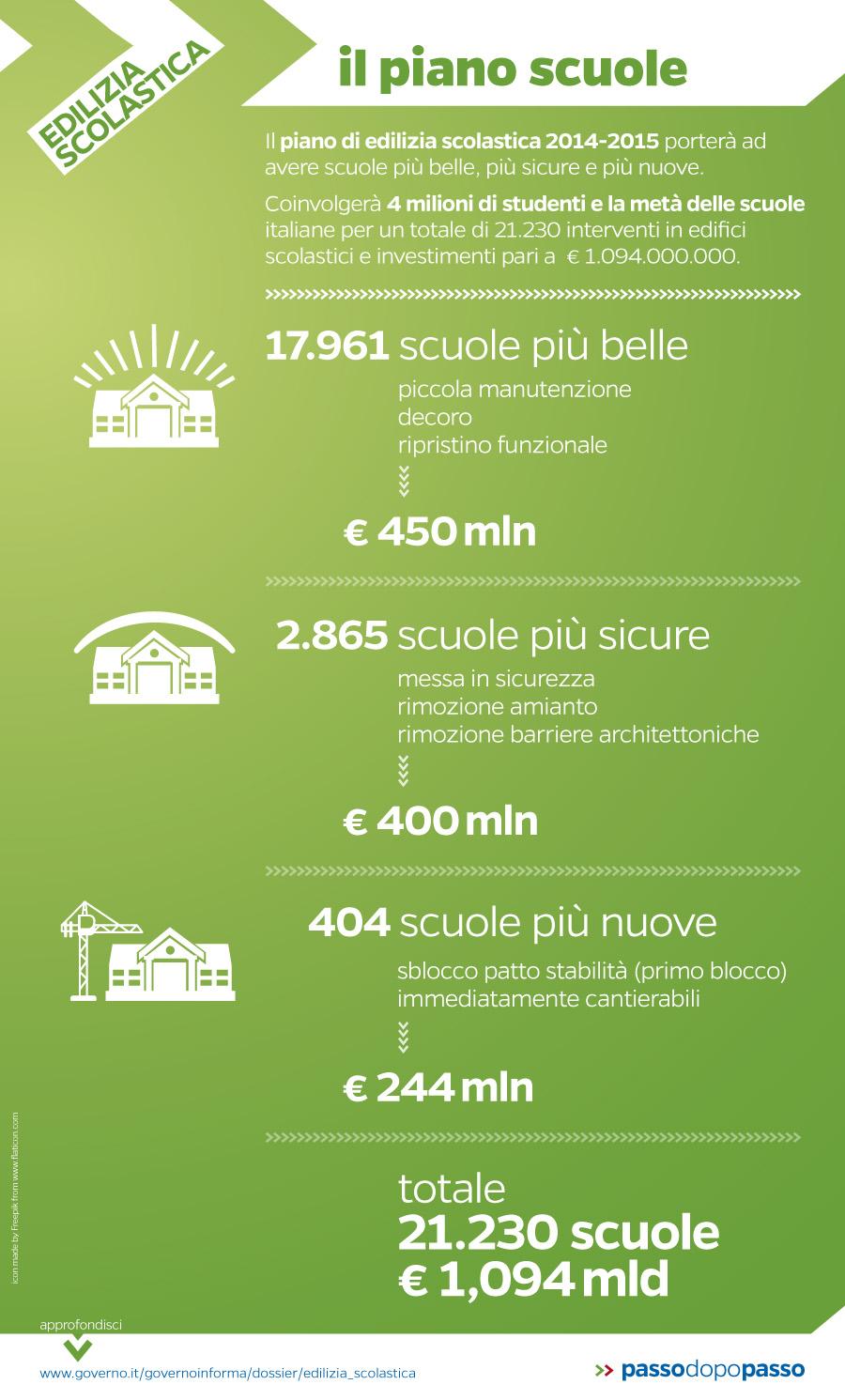 Infografica: Piano scuole
