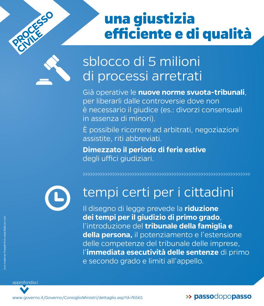 Infografica: Novità nel processo civile per una giustizia più efficiente