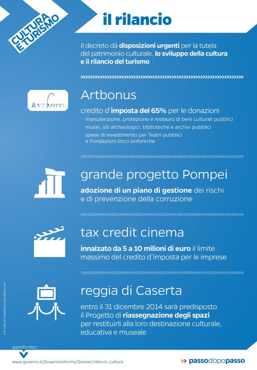 Infografica: Sviluppo della cultura e rilancio del turismo