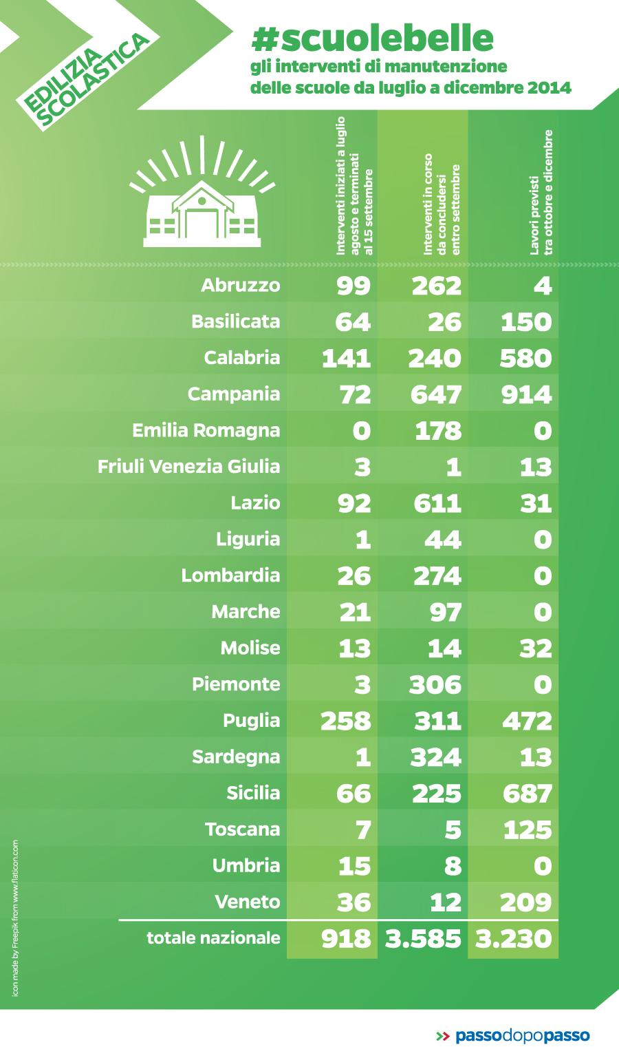 Infografica: #scuolebelle, interventi di manutenzione nelle scuole lug-dic 2014