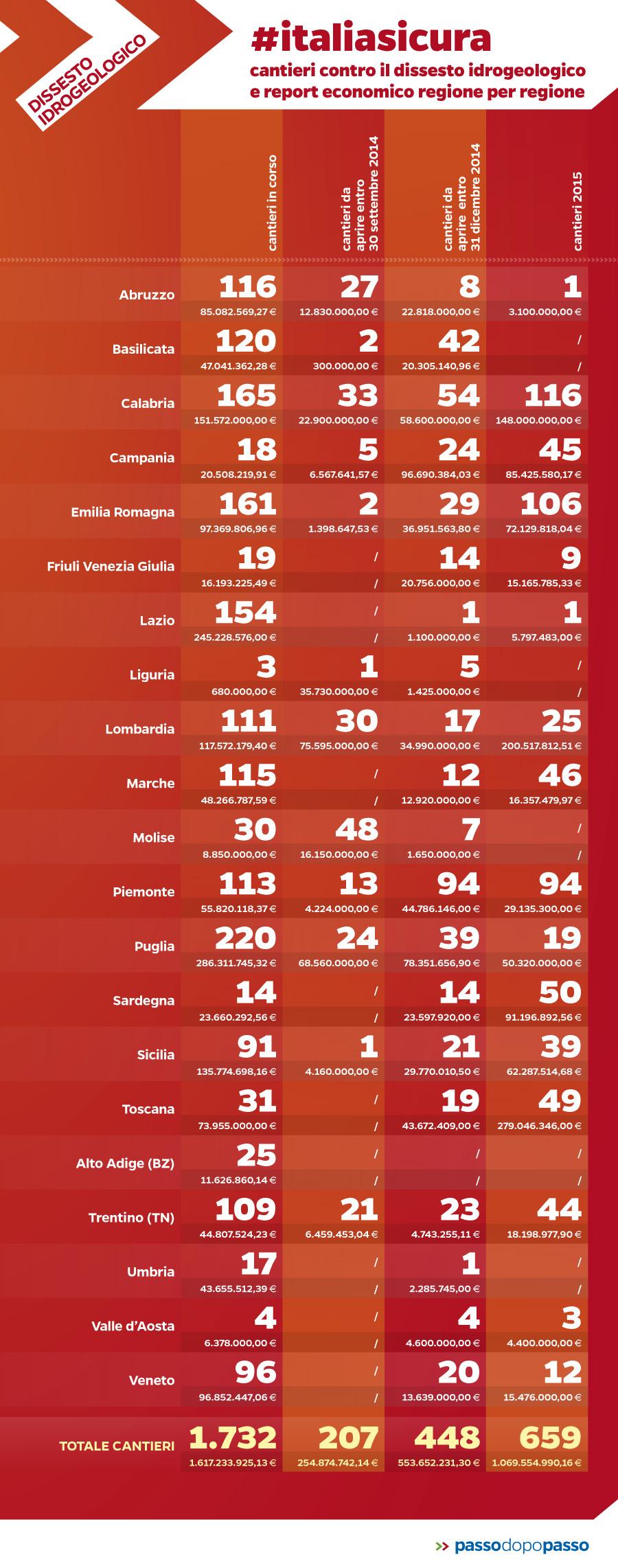 Infografica: #italiasicura: i cantieri contro il dissesto idrogeologico