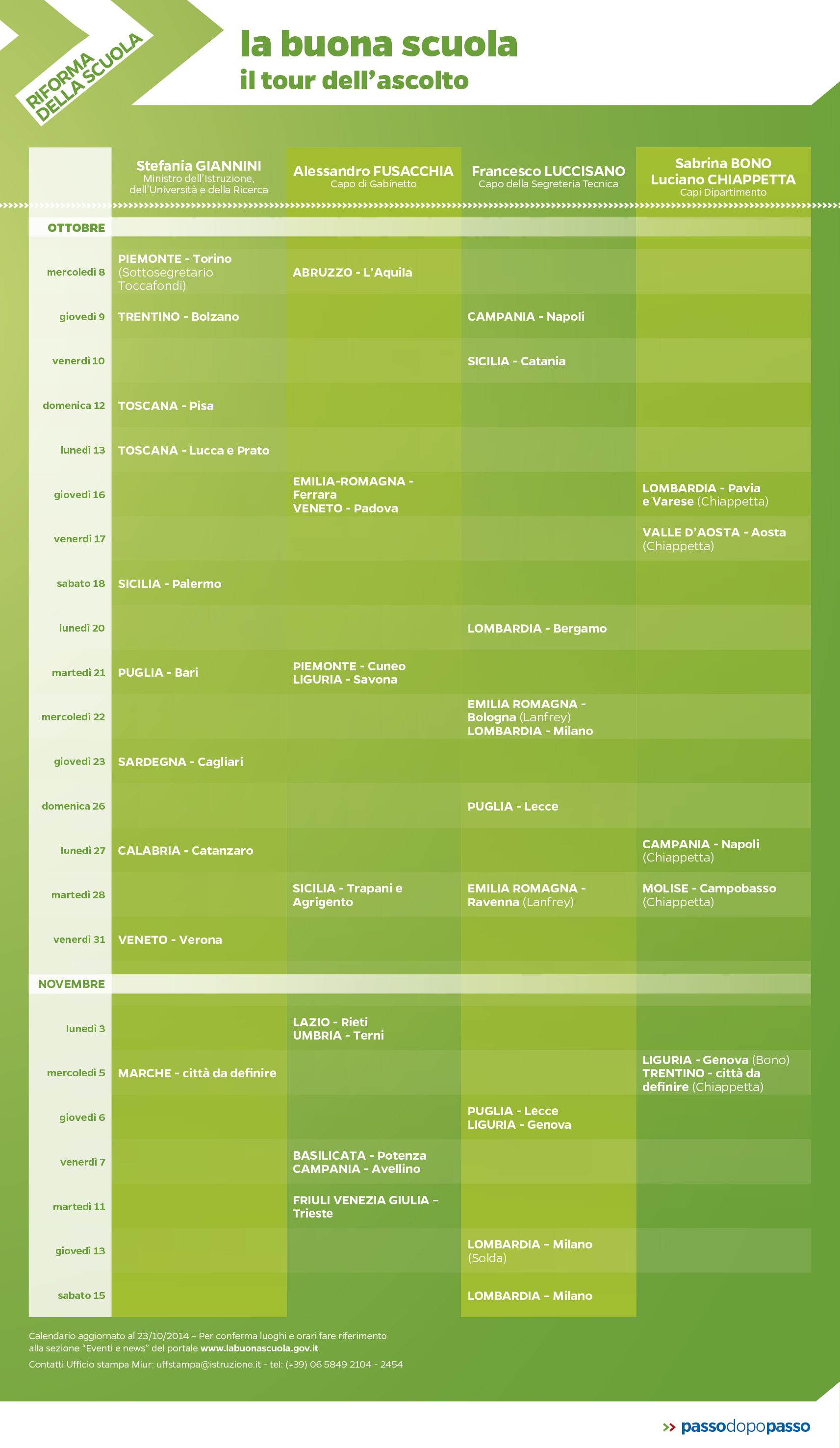 Infografica: La buona scuola – Il tour dell'ascolto