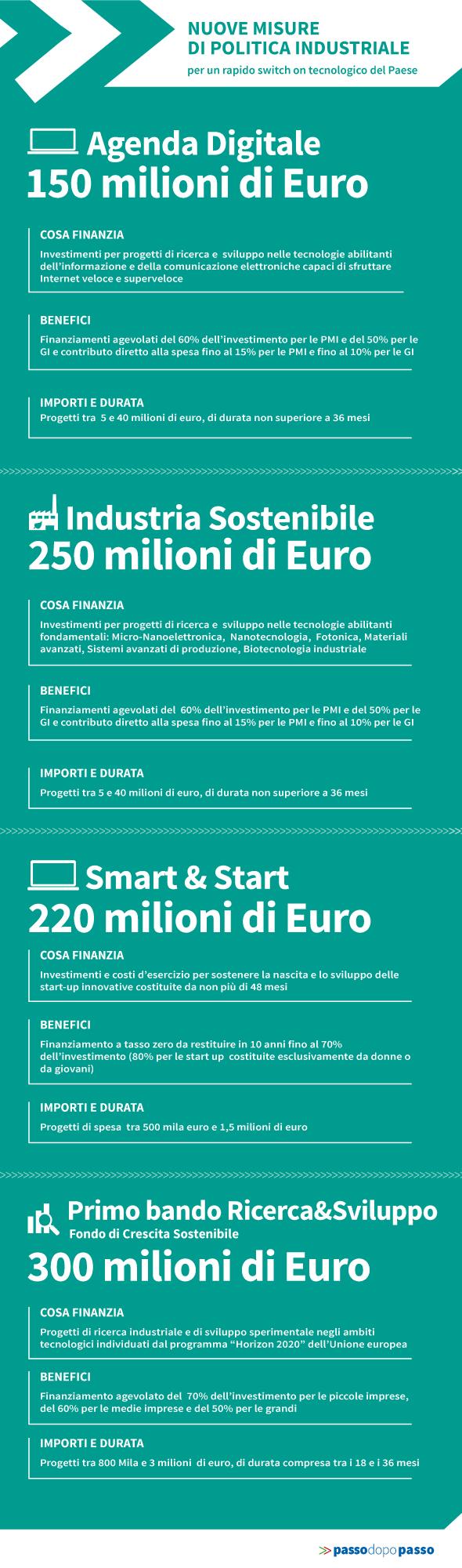 Infografica: Imprese: 920 mln di Euro per R&S e per accelerare lo switch on tecnologico